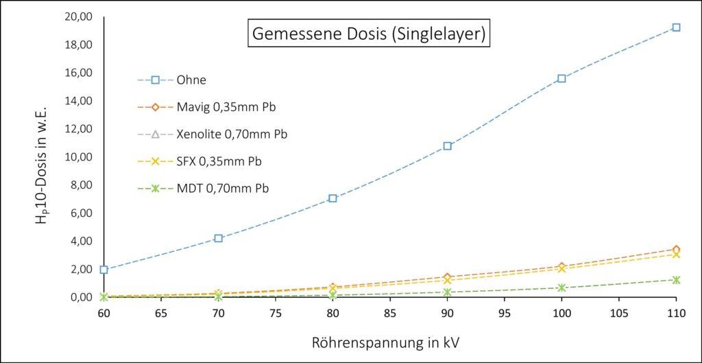 Bleischürzen Vergleich Mavig Xenolite SFX MDT - Singlelayer