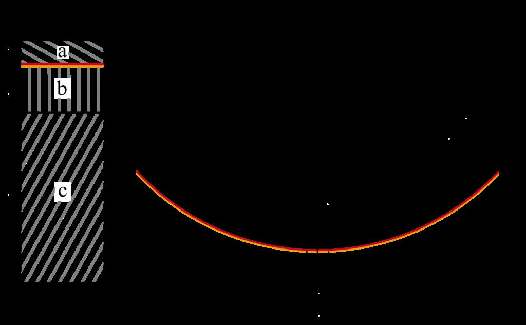 Schematischer Aufbau eines CCB-Applikators, bestehend aus der Goldschicht und der Ru-106-Schicht. a) Silberaustrittsfenster. b) Silbertarget. c) Silberabschirmung (Aus Sommer et al. - Monte Carlo simulation of ruthenium eye plaques with GEANT4: Influence of mul-tiple scattering algorithms, the spectrum and geometry on depth dose profiles, 2016, mit freundlicher Genehmigung von Hr. Sommer).