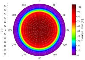 Simulierte Oberflächendosisverteilungen eines symmetrischen CCB-Ruthenium-Applikators in 0,75mm Abstand zur Oberfläche.