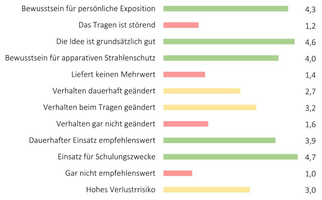 Auswertung der Evaluationsbögen zur Echtzeitdosimetrie.