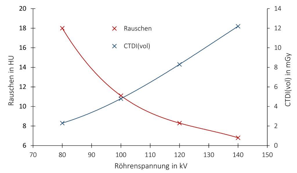 Rauschen und CTDI(vol) in einem homogenen QA-Phantom in Abhängigkeit von der Röh-renspannung. Von links nach rechts: 80 kV, 100 kV, 120 kV, 140 kV.
