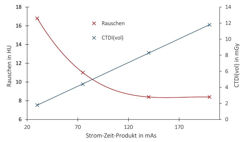 Rauschen und CTDI(vol) in einem homogenen QA-Phantom in Abhängigkeit vom Strom-Zeit-Produkt. Von links nach rechts: 30 mAs, 75 mAs, 140 mAs, 200 mAs. Das Rauschen läuft gegen einen Grenzwert.