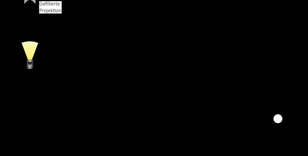 Darstellung des Funktionsprinzips der gefilterten Rückprojektion für unterschiedliche viele Projektionen. Das Endergebnis ist scharf.