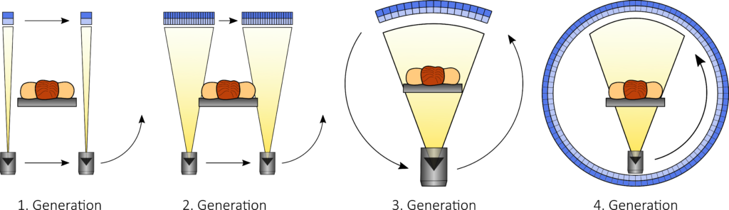 Schematische Darstellung der Funktionsprinzipien der ersten vier Computertomographie-Generationen.