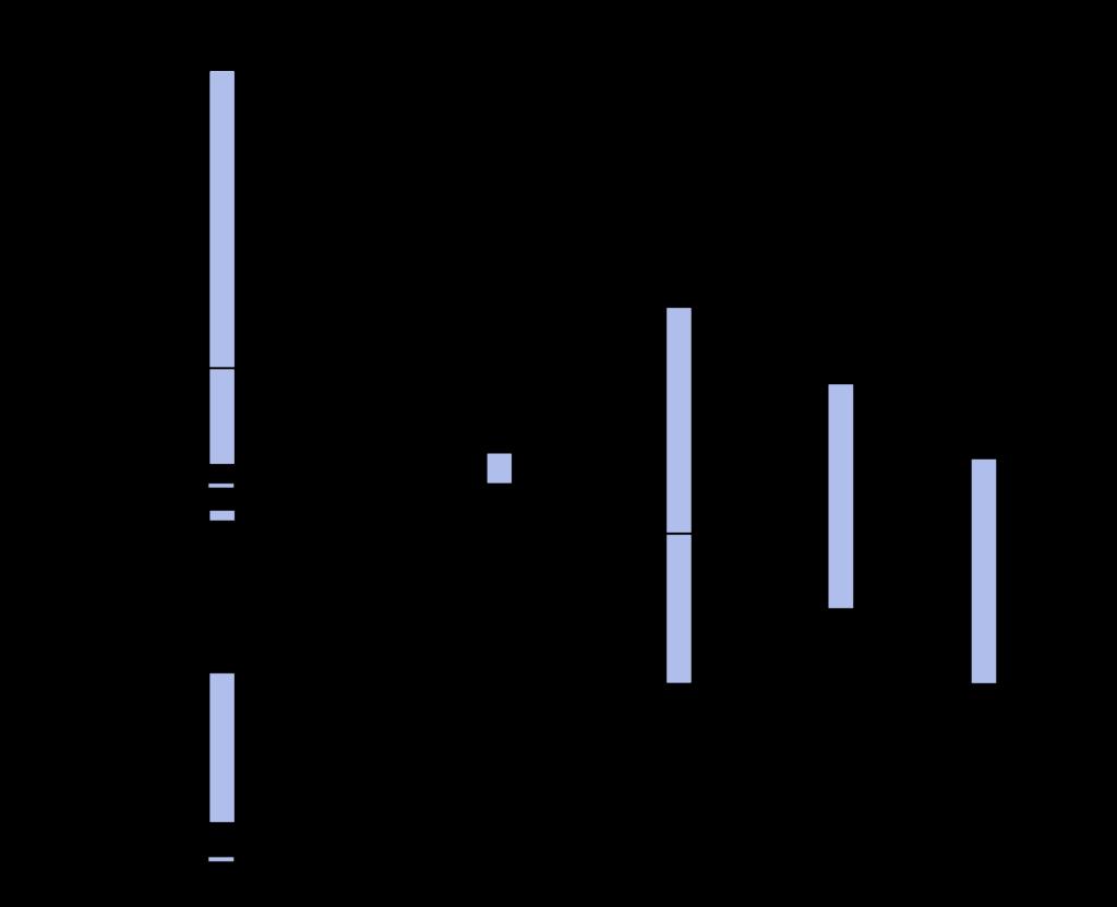 Darstellung der Hounsfield-Skala mit typischen CT-Werte unterschiedlicher Gewebetypen im menschlichen Körper sowie den definierten Werten von Luft (-1000 HU) und Wasser (0 HU).
