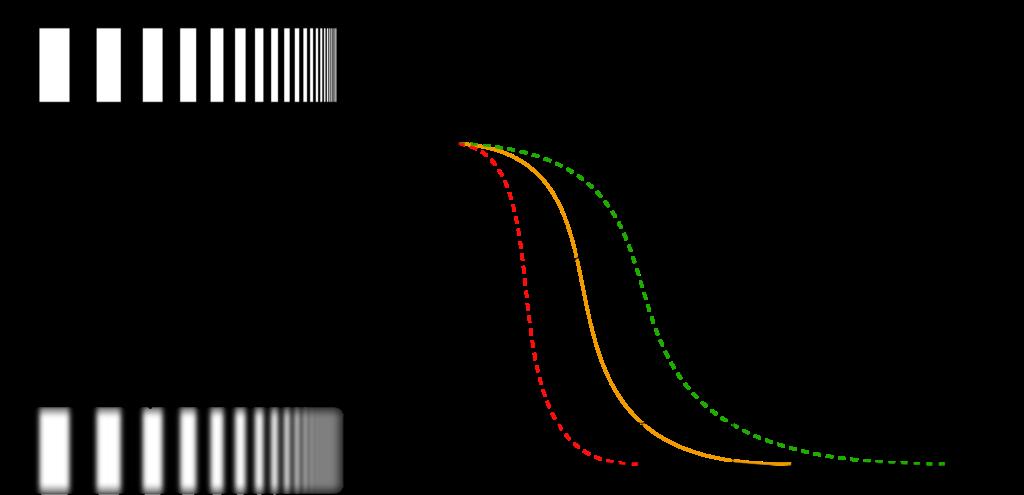 Links: Darstellung eines perfekten Strichmusters, der zugehörigen idealen Abbildung, der tatsächlichen Abbildung und dem resultierenden Bild des Objektes. Rechts: Darstellung der Modulartransferfunktion für drei unterschiedliche gute Systeme, aus denen jeweils drei unterschiedliche Grenzauflösungen bzw. auflösbare Linienpaare pro Millimeter (hier: bei MTF=10%) resultieren.
