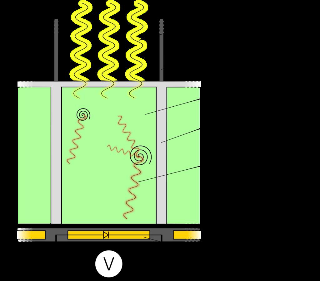 Schematische Darstellung des Aufbaus eines Detektors moderner Computertomographen, bestehend aus einem Streustrahlenraster, einem Szintillator und Reflektoren und einem Array aus Photodioden.
