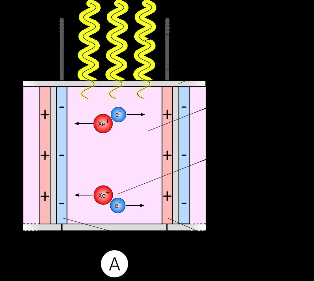 Schematische Darstellung des Aufbaus eines Detektors älterer Computertomographen, bestehend aus einem Streustrahlenraster, einer Xenon-Hochdruck-Ionisationskammer und Isolierung. Diese Kammern waren ca. 10x länger/höher als die modernen Detektoren. Aus Darstellungsgründen wird die Abbildung hier bewusst nicht in die Länge gezogen, sondern stattdessen mit einer Längenangabe (links im Bild) versehen.