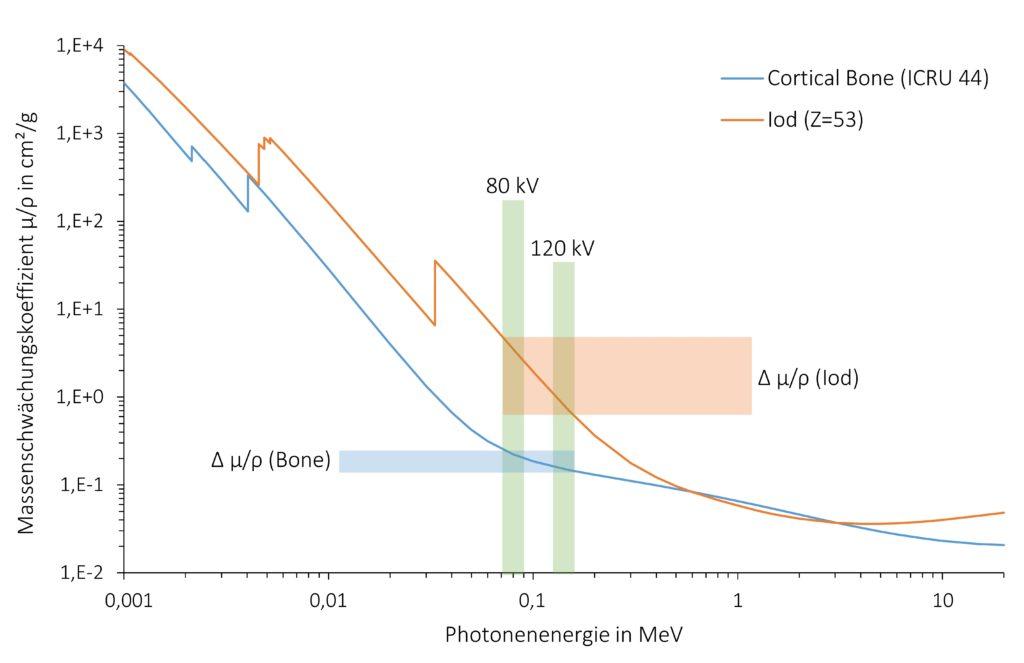"""Darstellung der Veränderung des Massenschwächungskoeffizienten <span class=""""wp-katex-eq"""" data-display=""""false""""> \mu/\rho </span> von Iod (Z=53) und kortikalem Knochen (ICRU 44) bei Erhöhung der Photonen-energie von 80 kV auf 140 kV. Der Plot wurde mithilfe der Daten von NIST (National Insti-tute of Standards and Technology) erzeugt."""