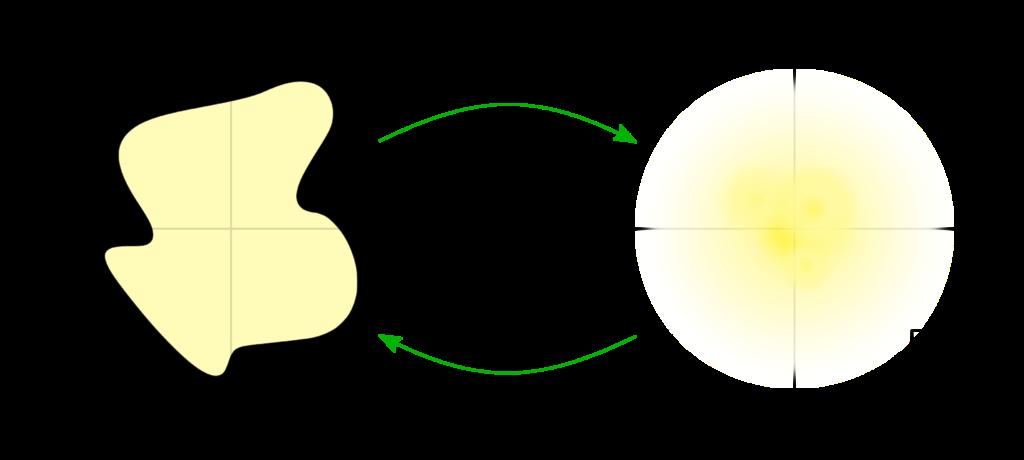 "Darstellung der Verteilung <span class=""wp-katex-eq"" data-display=""false""> f(x,y) </span> und der 2D-Fouriertransformierten <span class=""wp-katex-eq"" data-display=""false""> F(u,v) </span>."