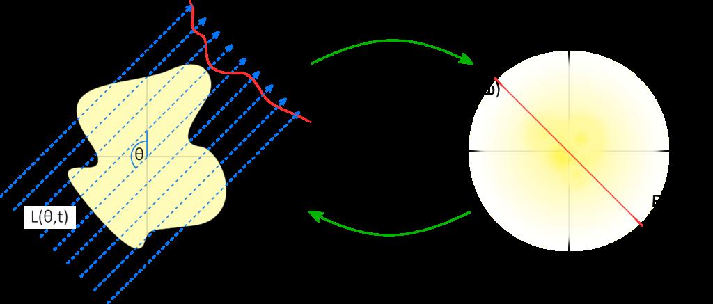 """Darstellung des Transformationsprinzips: Zunächst wird die 2D-Fouriertransformierte <span class=""""wp-katex-eq"""" data-display=""""false""""> F(u,v) </span> mithilfe der 1D-Fouriertransformierten der Intensitätsprofils auf der Detektorebene <span class=""""wp-katex-eq"""" data-display=""""false""""> p_θ (t) </span> rekonstruiert und damit anschließend durch Anwendung der inversen 2D-Fouriertransformation die gesuchte Verteilung <span class=""""wp-katex-eq"""" data-display=""""false""""> f(x,y) </span> berechnet."""