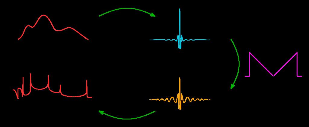 Prinzip der gefilterten Rückprojektion: Die Detektorfunktion wird in den Frequenzraum 1D-fouriertransformiert. Nachdem die höheren Frequenzen dort mit dem Ram-Lak-Filter stärker gewichtet wurden, erfolgt die inverse 1D-Fouriertransformation zurück in den Objektraum.
