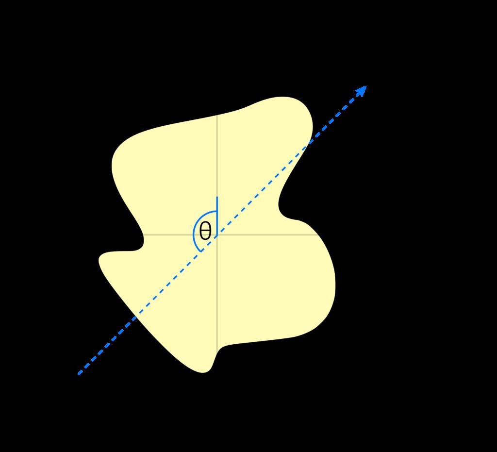 """Darstellung der Projektion eines Parallelstrahls <span class=""""wp-katex-eq"""" data-display=""""false""""> L </span> durch die Funktion <span class=""""wp-katex-eq"""" data-display=""""false""""> f(x,y) </span> auf die Detektorebene."""