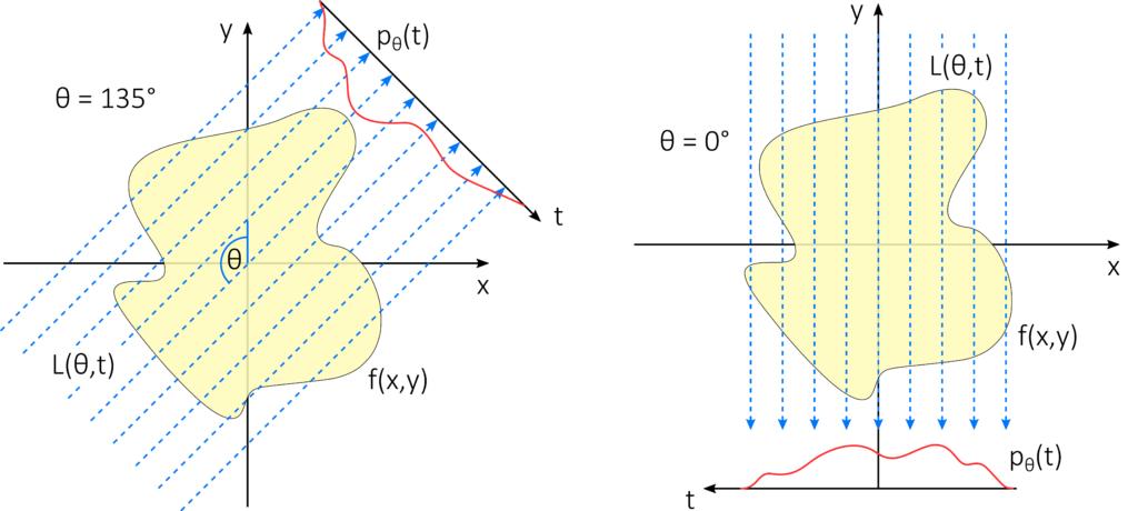 """Darstellung repräsentativer Parallelstrahlen für die Winkel <span class=""""wp-katex-eq"""" data-display=""""false""""> θ </span> = 135° und <span class=""""wp-katex-eq"""" data-display=""""false""""> θ </span> = 0° durch die Funktion <span class=""""wp-katex-eq"""" data-display=""""false""""> f(x,y) </span> auf die gegenüberliegende Detektorebene, die dort jeweils ein Intensitätsprofil <span class=""""wp-katex-eq"""" data-display=""""false""""> p_θ (t) </span> erzeugen."""