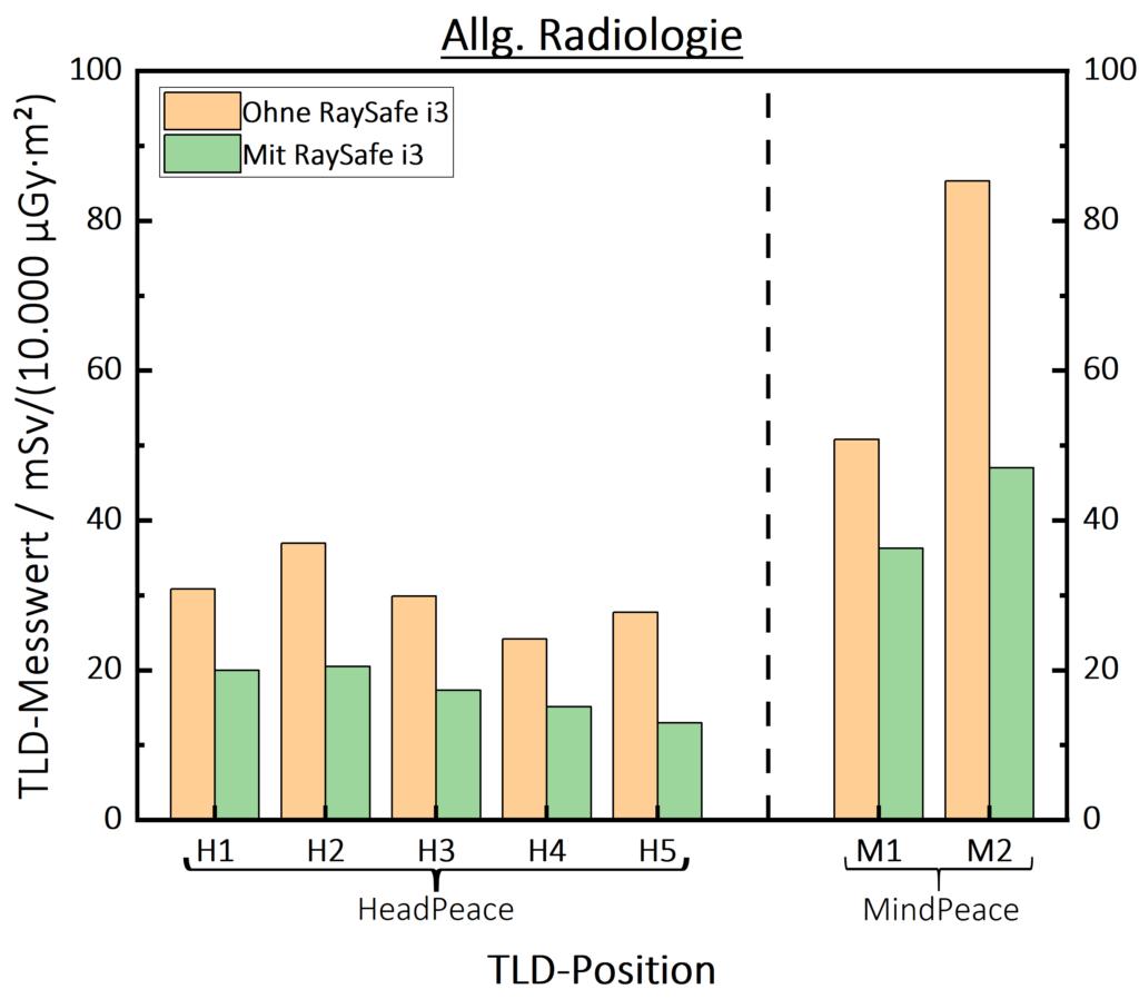 RaySafe-i3 Allg. Radiologie Graph